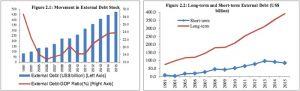 India external debt charts.